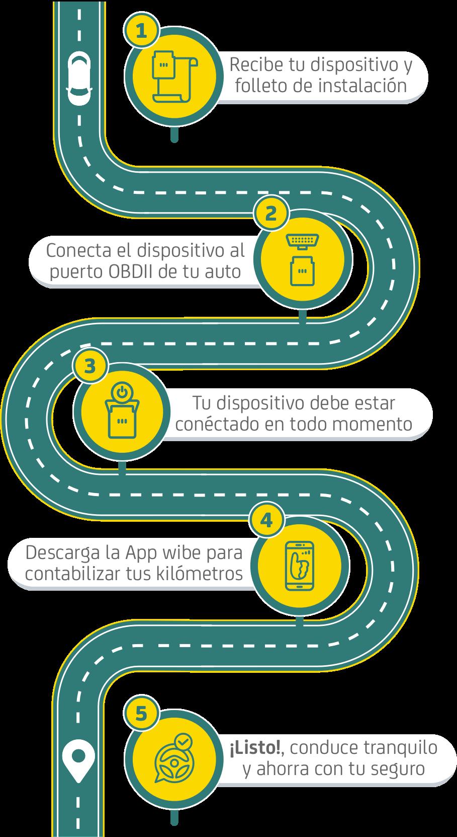 ¿Cómo funciona el seguro por km?